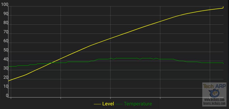 Realme 3 battery recharging speed