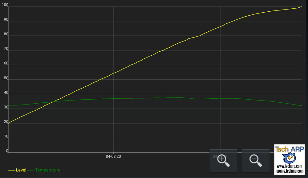 Samsung Galaxy M20 battery recharging speed
