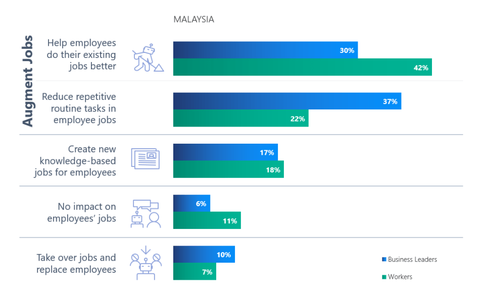 AI Growth Potential For Malaysia