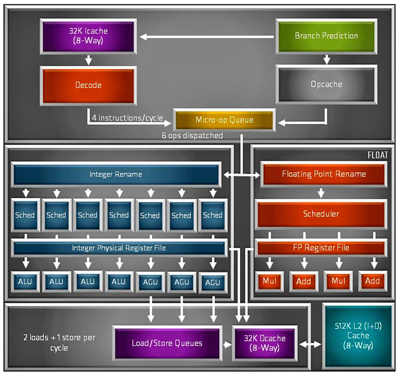 AMD Zen 2 block diagram