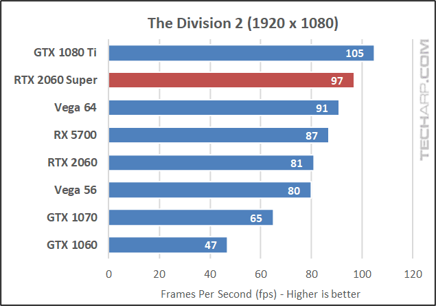 The Division 2 1080p results
