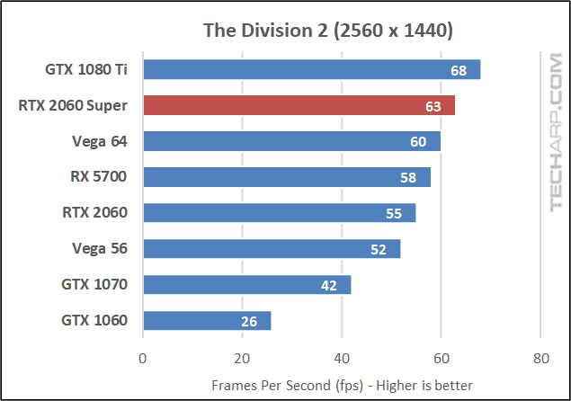 The Division 2 1440p results