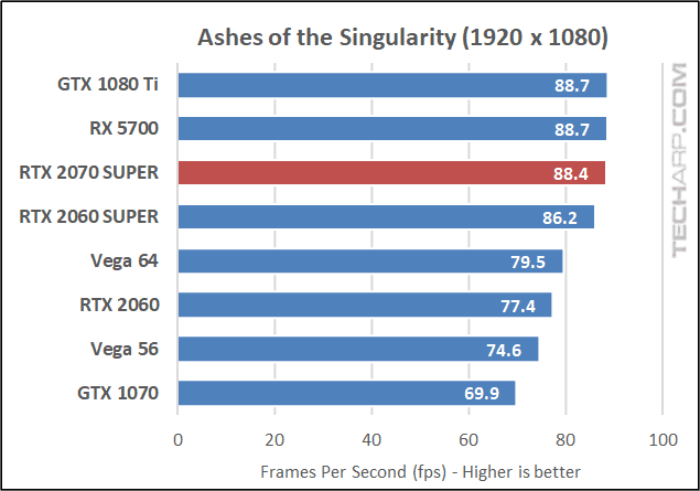 Ashes of the Singularity 1080p results