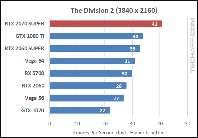 Division 2 2160p results
