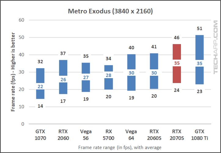 Metro Exodus 2160p results