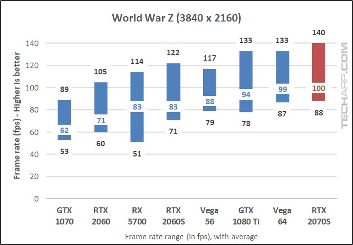 World War Z 2160p results