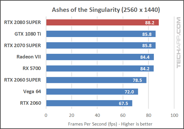Ashes of the Singularity 1440p results