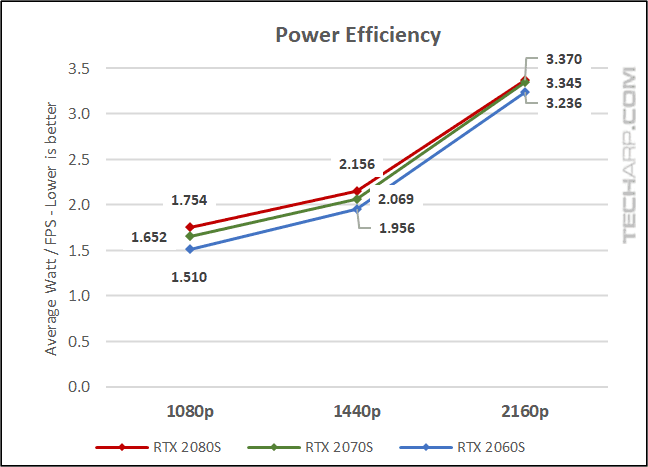 RTX SUPER Comparison - power efficiency