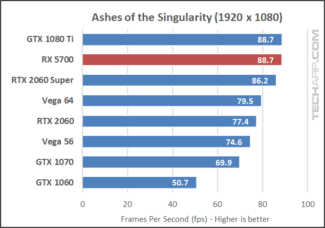 Ashes of the Singularity 1080p