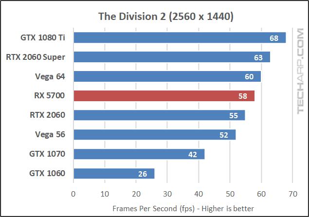 Division 2 1440p