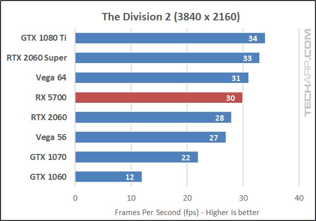Division 2 2160p