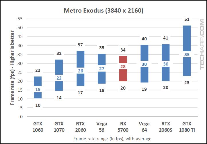 Metro Exodus 2160p