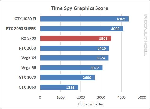 Time Spy Extreme graphics score