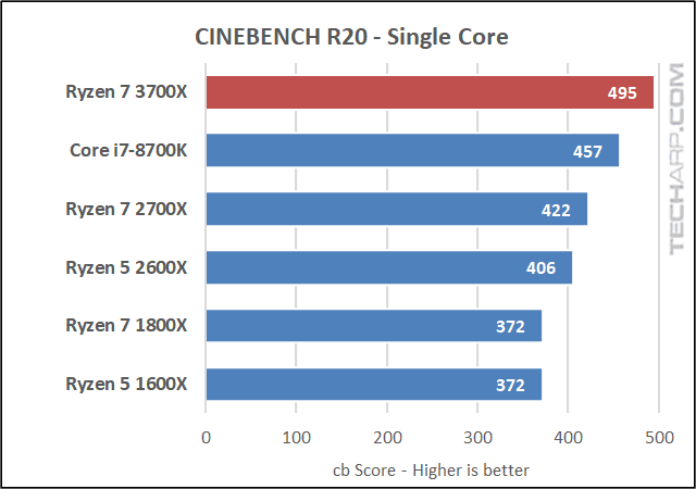 AMD Ryzen 7 3700X 8-Core Processor In-Depth Review! - AMD Ryzen 7