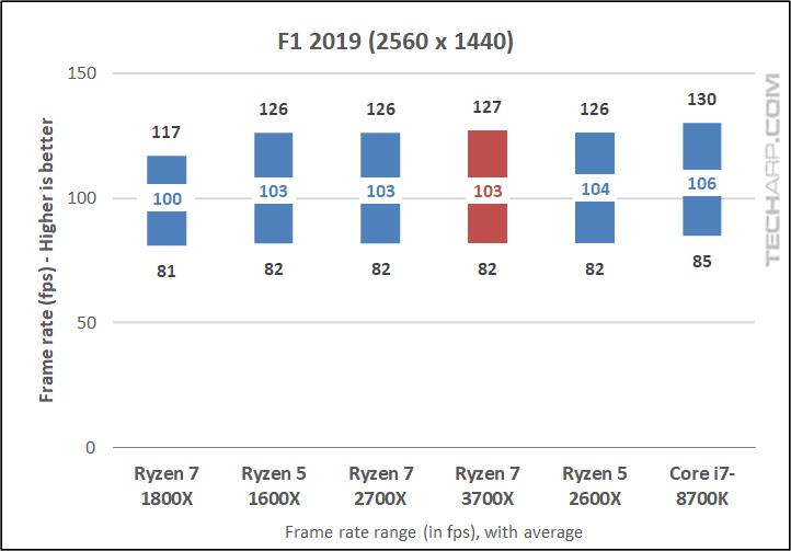 Ryzen 7 3700X F1 2019 1440p results