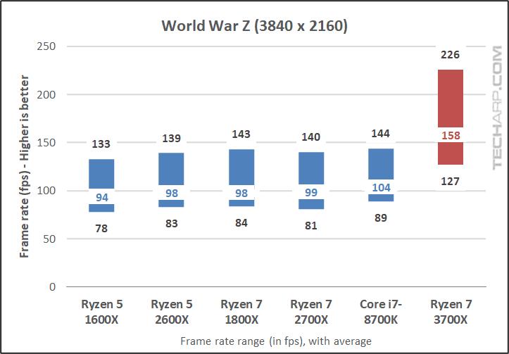 Ryzen 7 3700X World War Z 2160p results