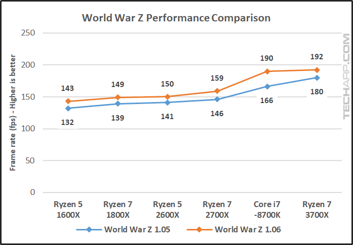 World War Z Six Skulls performance comparison