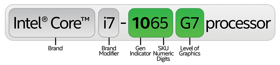 10th Gen Intel Core processor processor number example