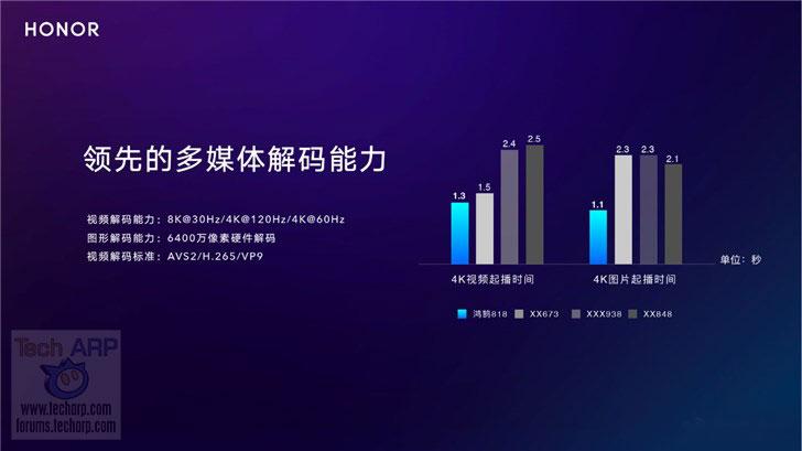 Honghu 818 multimedia performance