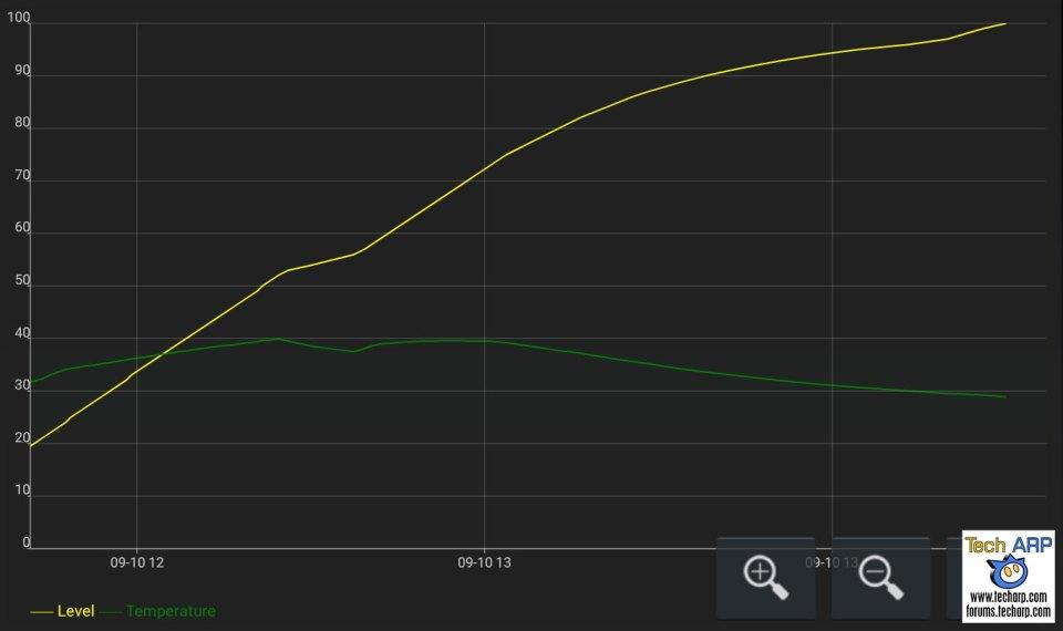 Samsung Galaxy Note 10 Plus battery recharging speed
