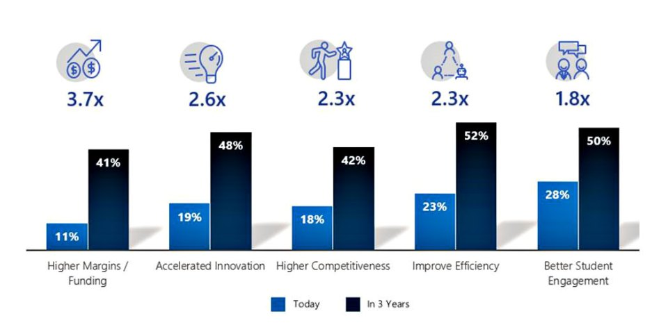 Microsoft + IDC : APAC Higher Education Can Double Innovation With AI!