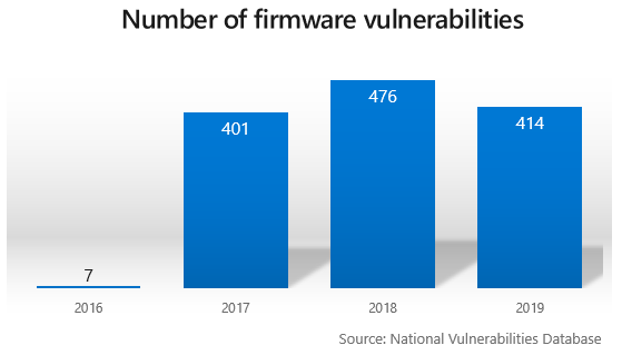 NIST National Vulnerabilities Database firmware vulnerabilities