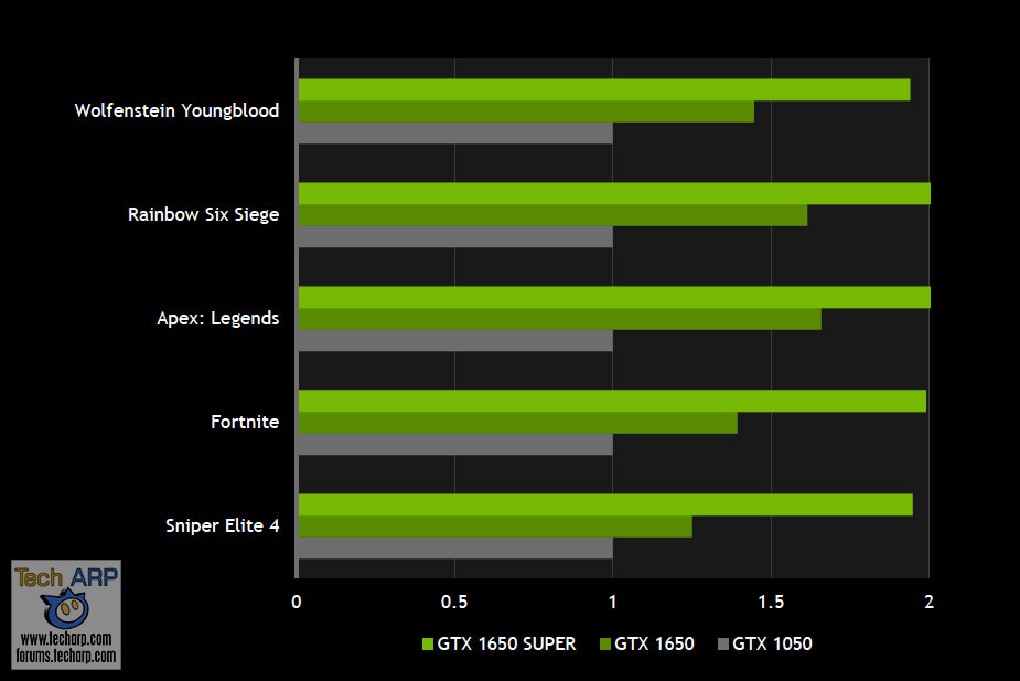 NVIDIA GeForce GTX 1650 Super performance by NVIDIA