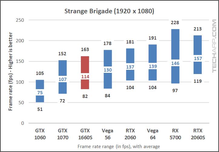 GALAX GTX 1660S Strange Brigade 1080p results early