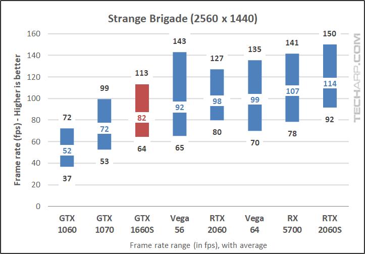 GALAX GTX 1660S Strange Brigade 1440p results early