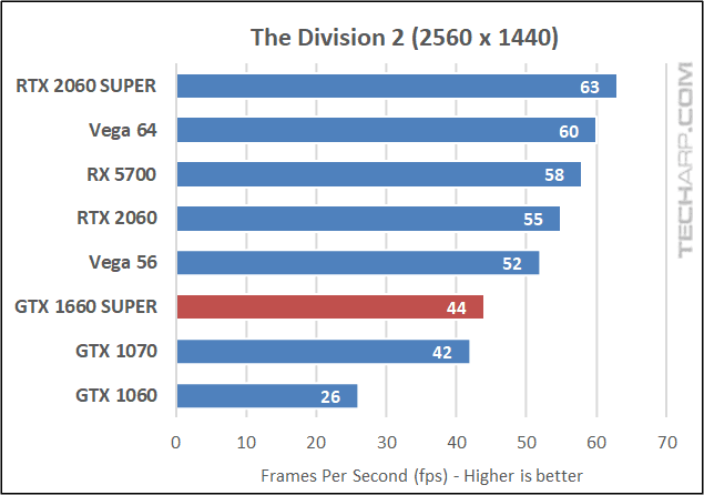 GALAX GTX 1660S The Division 2 1440p results early