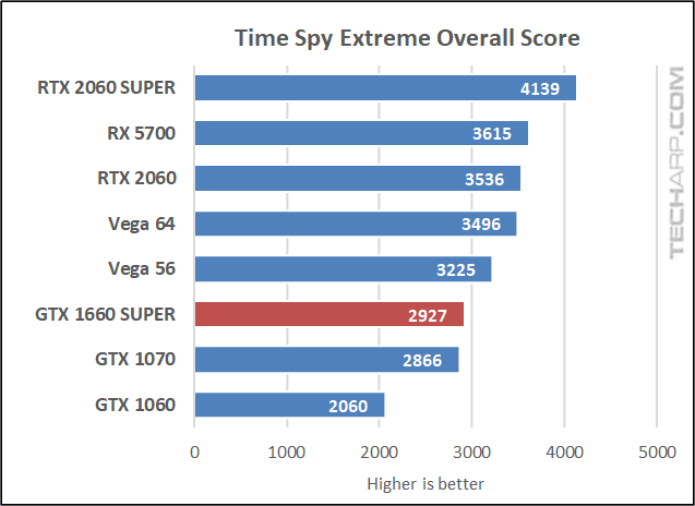 GALAX GTX 1660S Time Spy Extreme overall score early