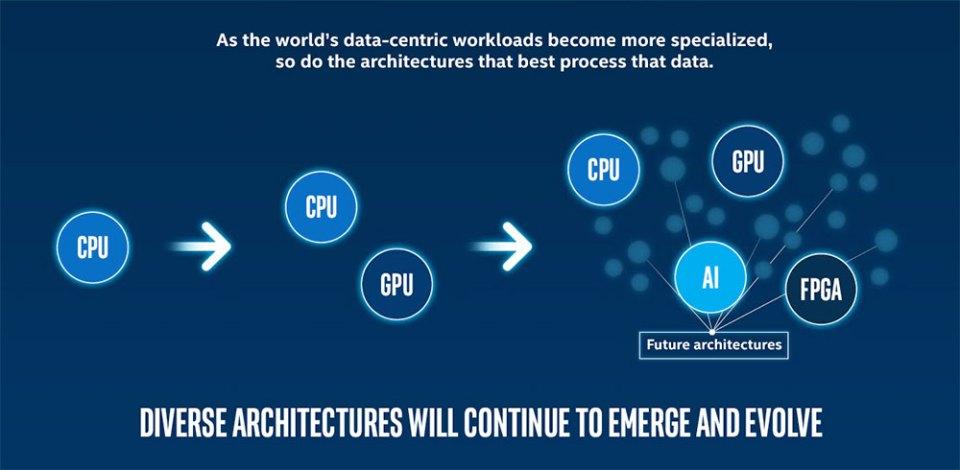 Intel oneAPI slide 02
