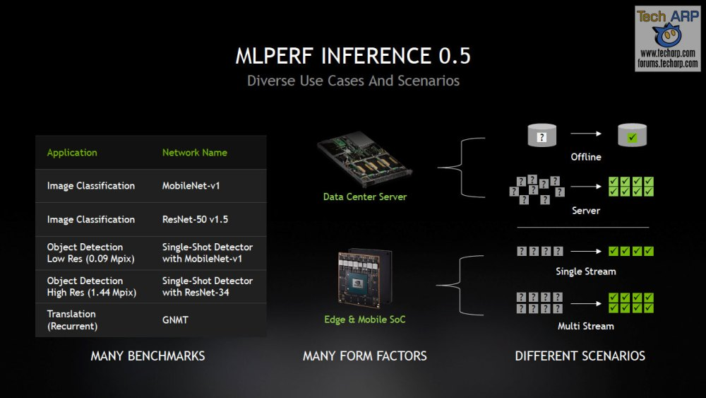 NVIDIA MLPerf Inference Benchmark Win slide