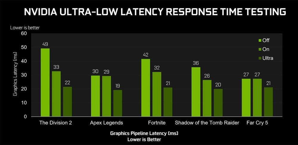 NVIDIA NULL response time testing