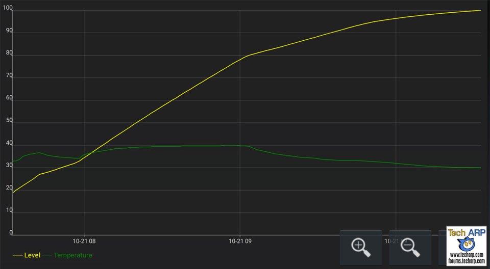 Black Shark 2 PRO battery recharging speed