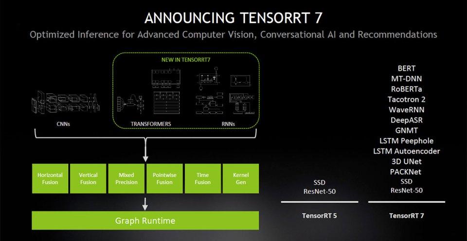 TensorRT 7 new features