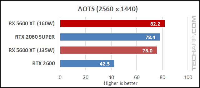 5600 XT vs RTX 2060 - AOTS results 02
