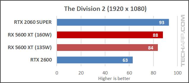 5600 XT vs RTX 2060 - Division 2 results 01