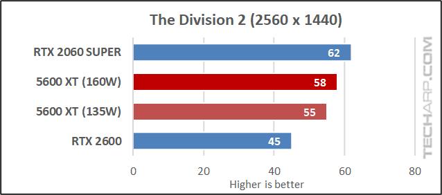 5600 XT vs RTX 2060 - Division 2 results 02