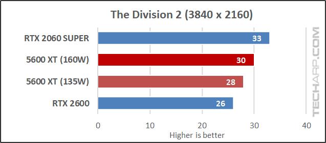 5600 XT vs RTX 2060 - Division 2 results 03