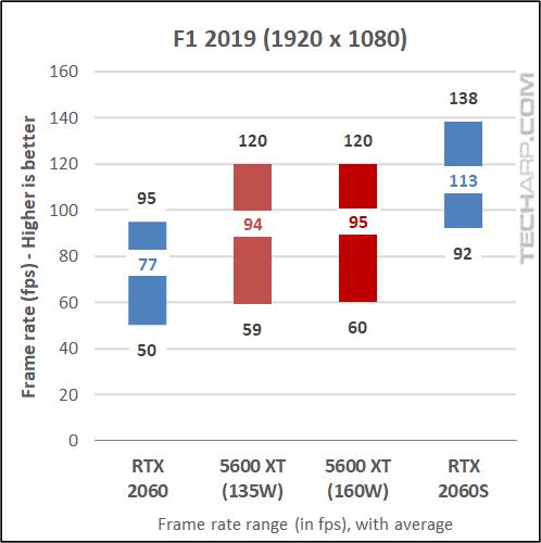5600 XT vs RTX 2060 - F1 2019 results 01