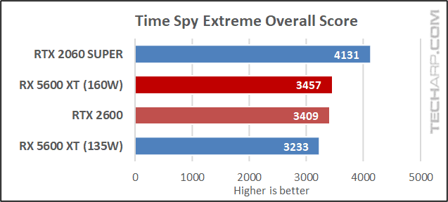 5600 XT vs RTX 2060 - Time Spy Extreme results 01