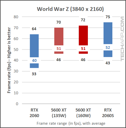 5600 XT vs RTX 2060 - World War Z results 03