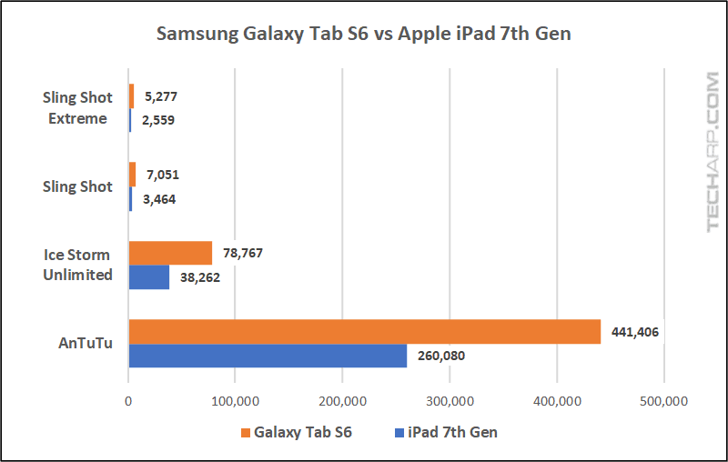 Galaxy Tab S6 vs iPad 7th Gen
