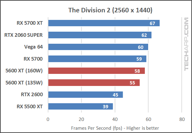 Division 2 results 02