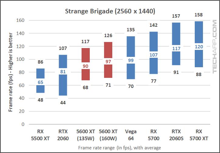 Strange Brigade results 02