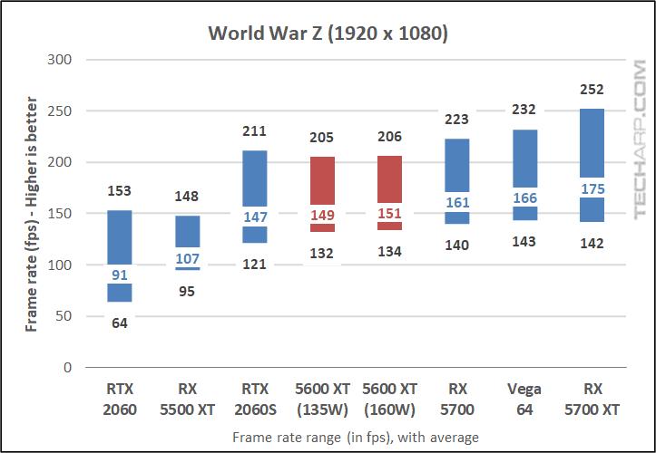 World War Z results 01