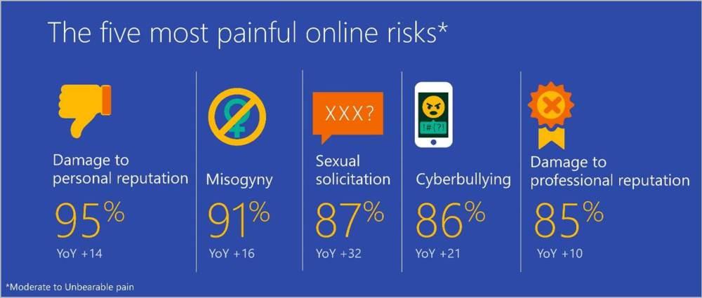 2020 Microsoft Digital Civility Index 2020 - Most Damaging Risks