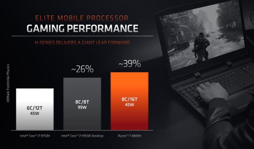 AMD Ryzen 9 4900H gaming performance