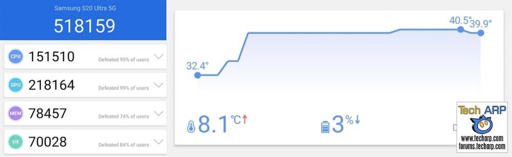 Samsung Galaxy S20 Ultra AnTuTu results